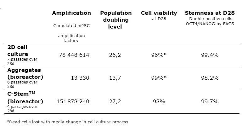 C-Stem™ surpasse la culture cellulaire en 2D et les agrégats en bioréacteur pour la production de masse de cellules souches pluripotentes induites